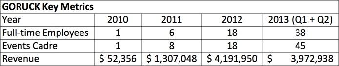 GORUCK Key Metrics_Full Time Employees_Events Cadre_Revenue_2010_2011_2012