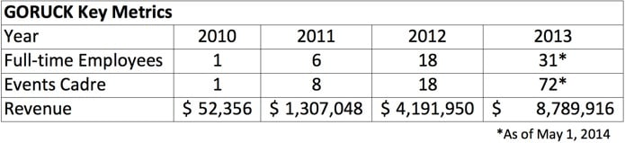 State of GORUCK_KPI_Financial_Revenue numbers_2014