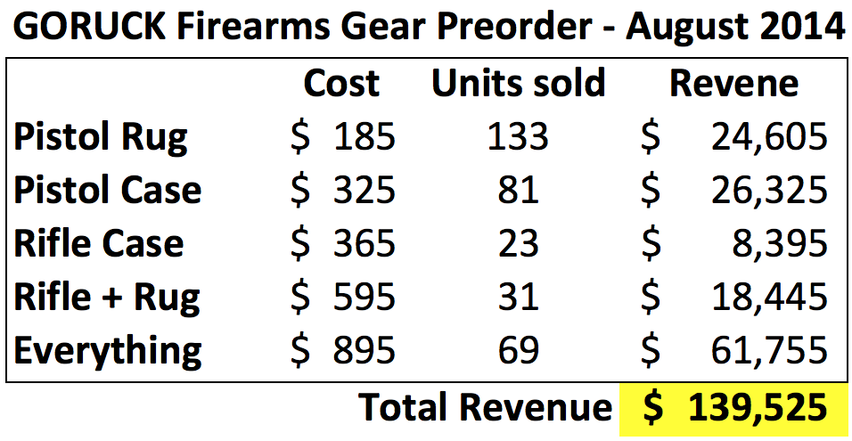 Firearms Gear Preorder Revenue Numbers