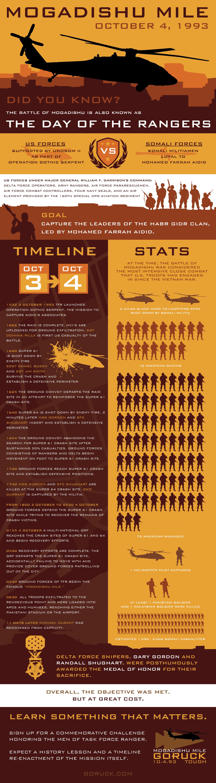 Mogadishu Mile infographic